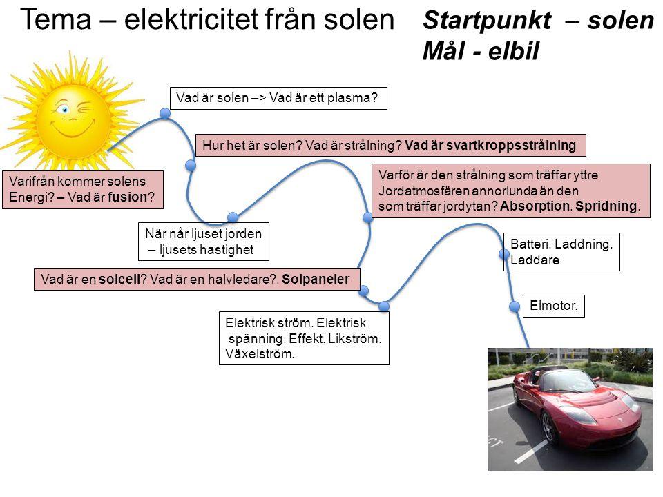 Tema – elektricitet från solen