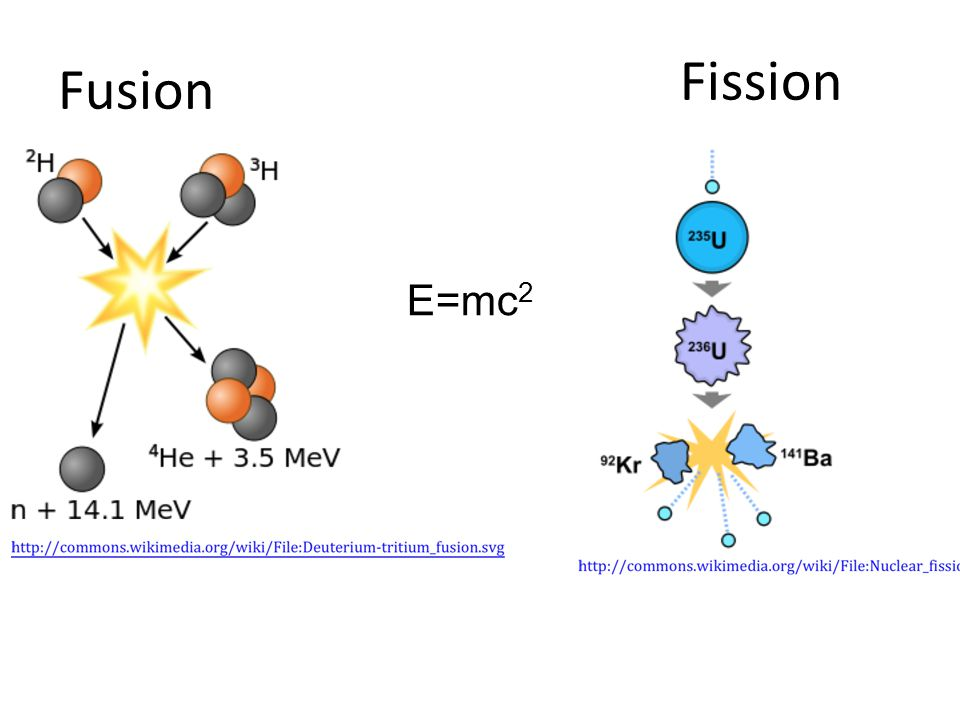 Fission Fusion E=mc2
