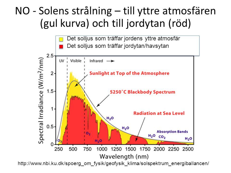 NO - Solens strålning – till yttre atmosfären (gul kurva) och till jordytan (röd)