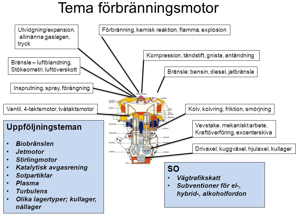 Tema förbränningsmotor