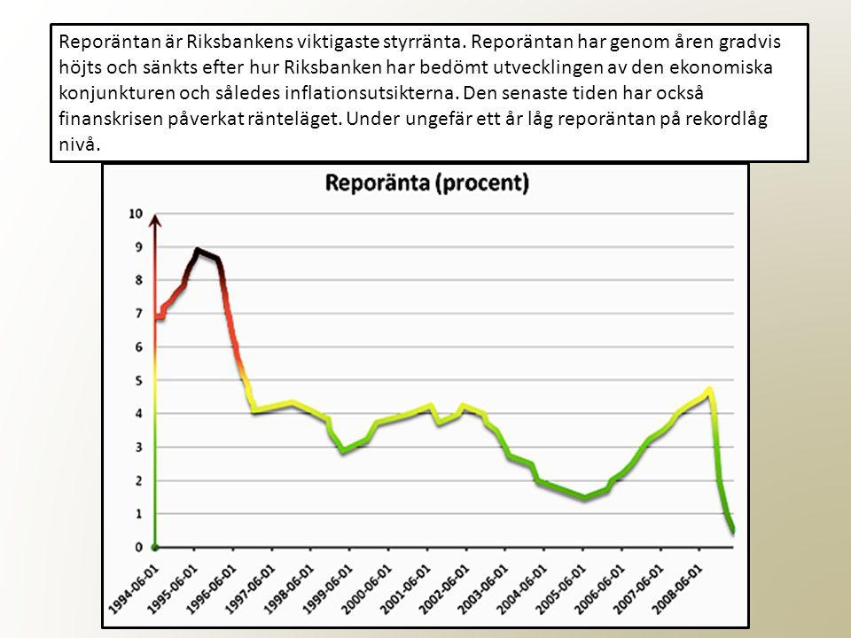 Reporäntan är Riksbankens viktigaste styrränta