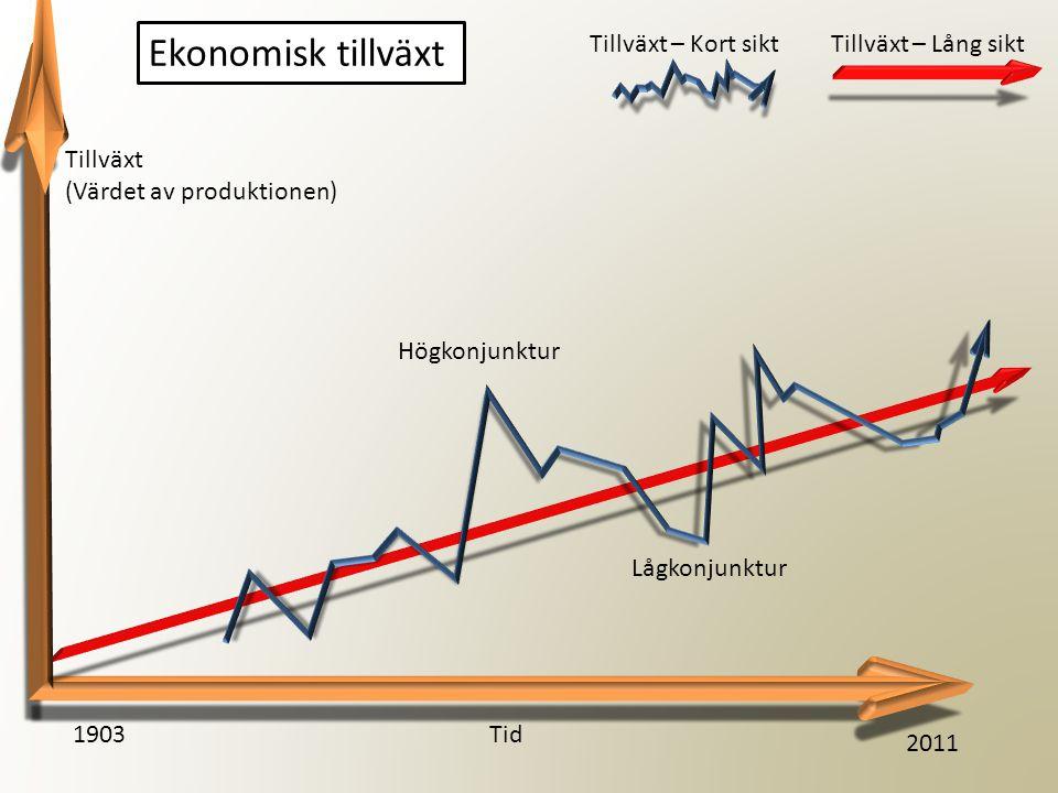 Ekonomisk tillväxt Tillväxt – Kort sikt Tillväxt – Lång sikt Tillväxt