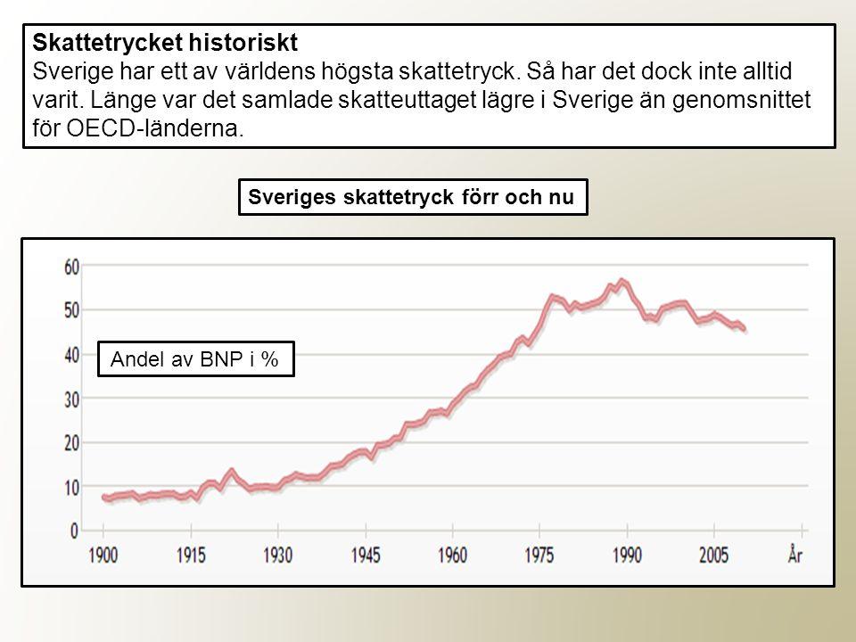 Skattetrycket historiskt