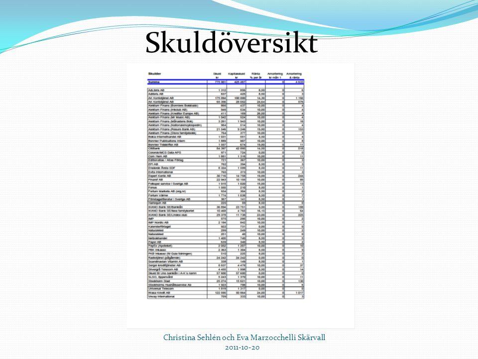 2017-04-03 Skuldöversikt. Christina Sehlén och Eva Marzocchelli Skärvall.