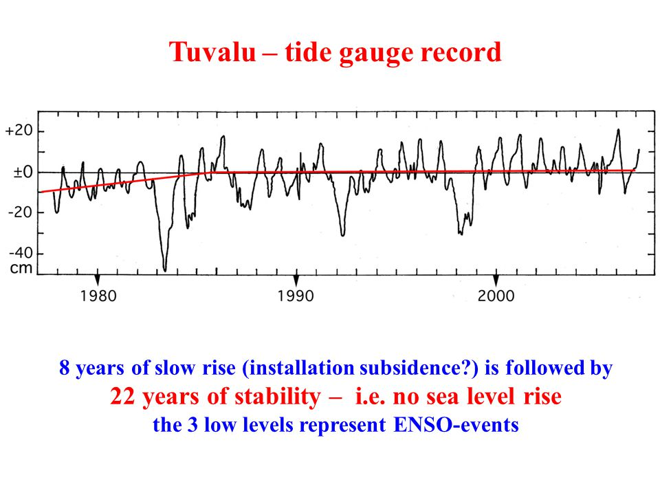 Tuvalu – tide gauge record