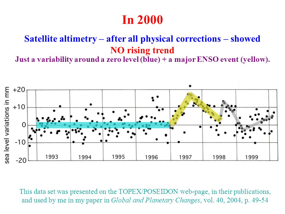 Satellite altimetry – after all physical corrections – showed