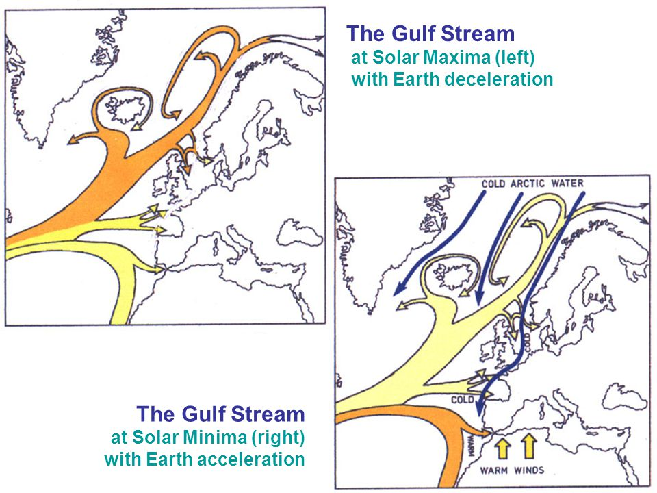 The Gulf Stream The Gulf Stream at Solar Maxima (left)
