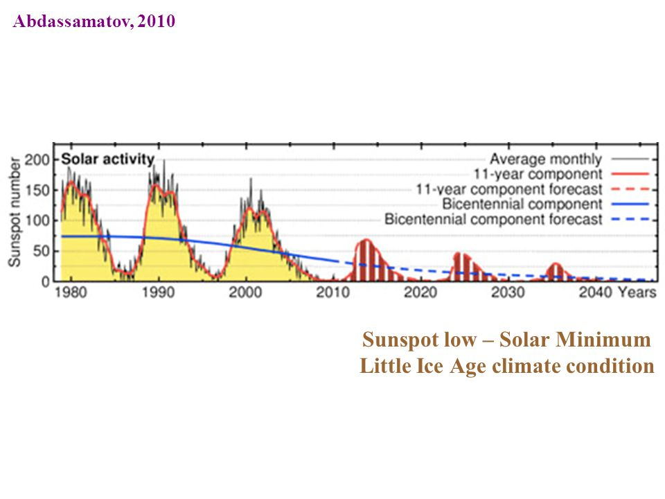 Sunspot low – Solar Minimum Little Ice Age climate condition