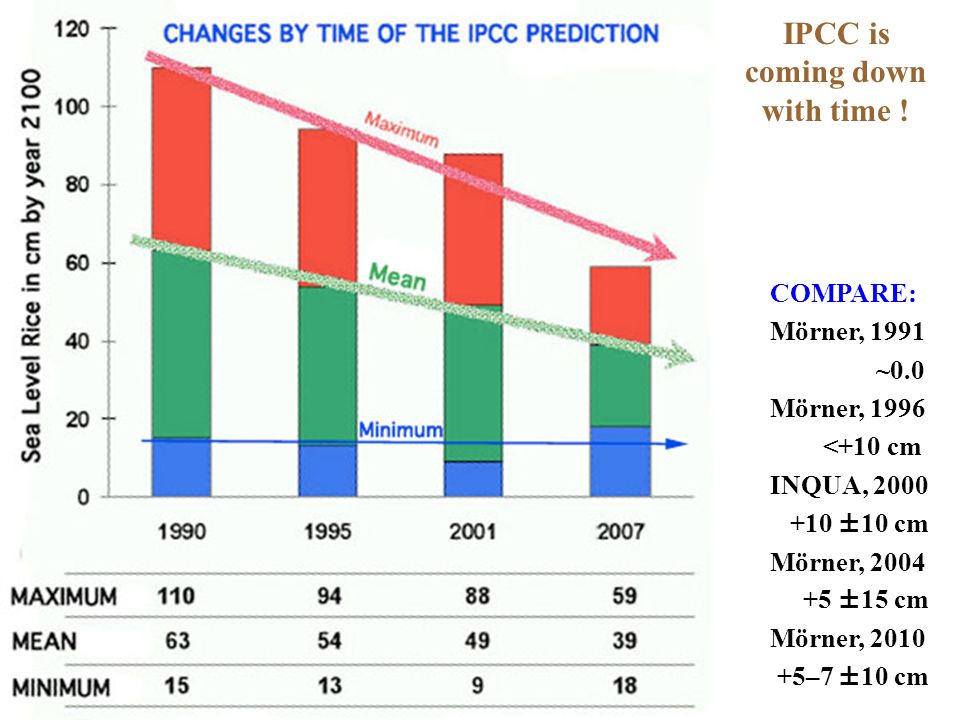 IPCC is coming down with time !