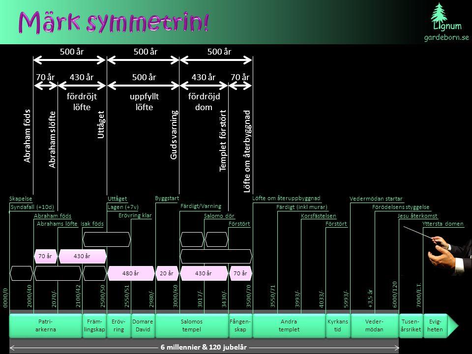 Märk symmetrin! 500 år 500 år 500 år 70 år 430 år fördröjt löfte