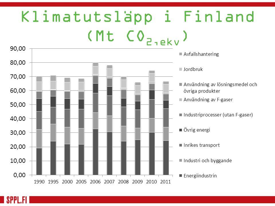 Klimatutsläpp i Finland (Mt CO2,ekv)