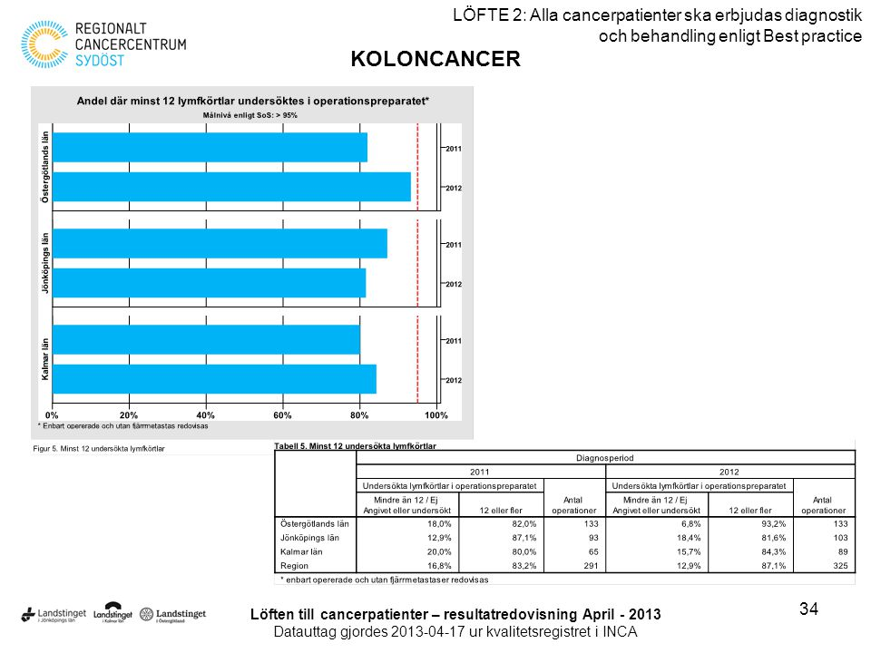 Löften till cancerpatienter – resultatredovisning April - 2013