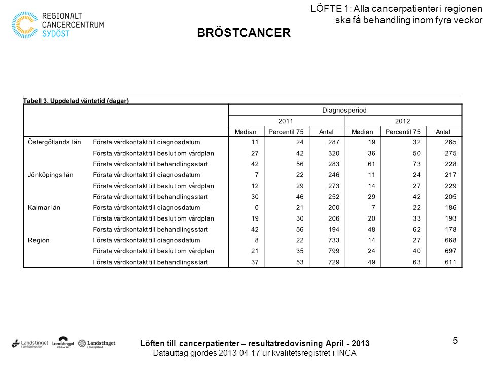 Löften till cancerpatienter – resultatredovisning April