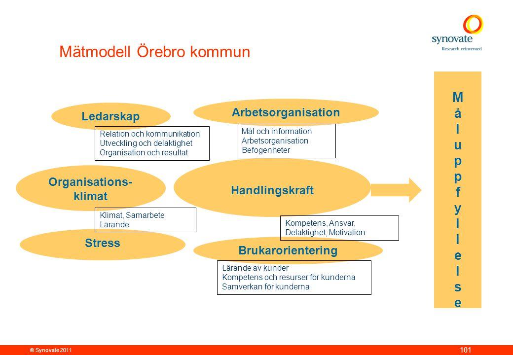 Organisations-klimat