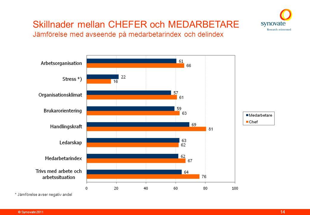 Skillnader mellan CHEFER och MEDARBETARE
