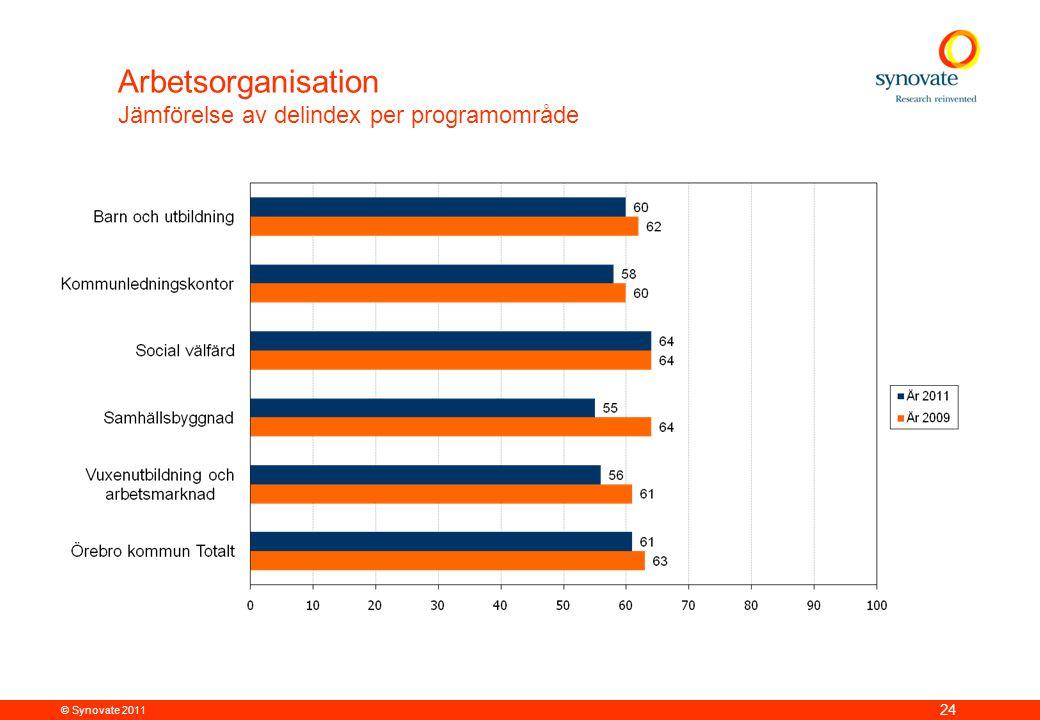 Arbetsorganisation Jämförelse av delindex per programområde