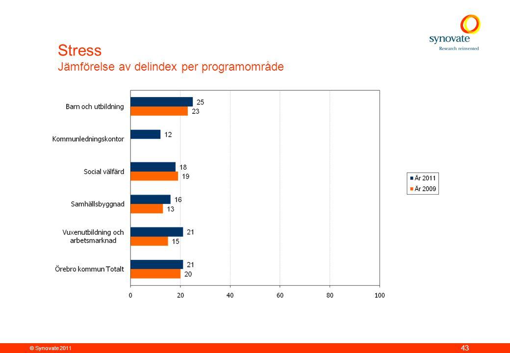 Stress Jämförelse av delindex per programområde