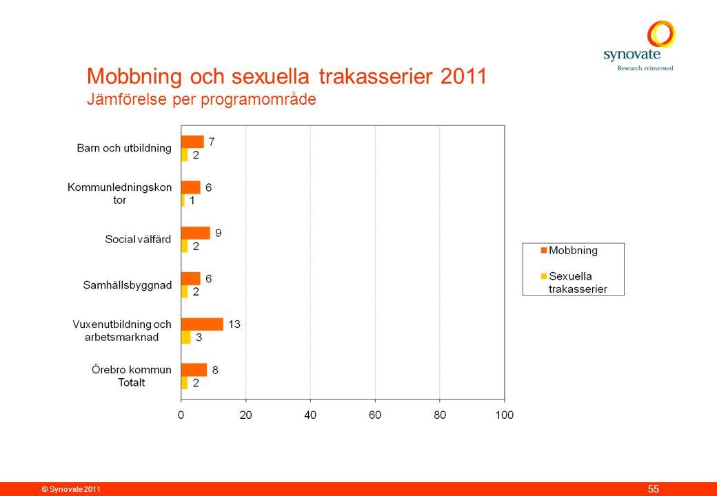 Mobbning och sexuella trakasserier 2011