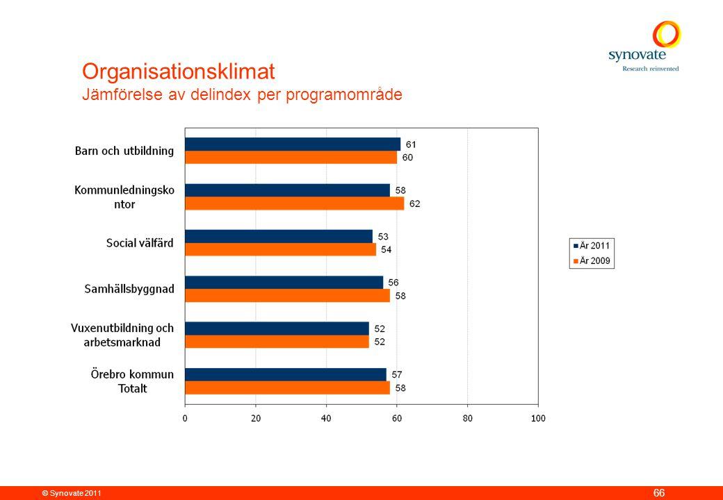 Organisationsklimat Jämförelse av delindex per programområde