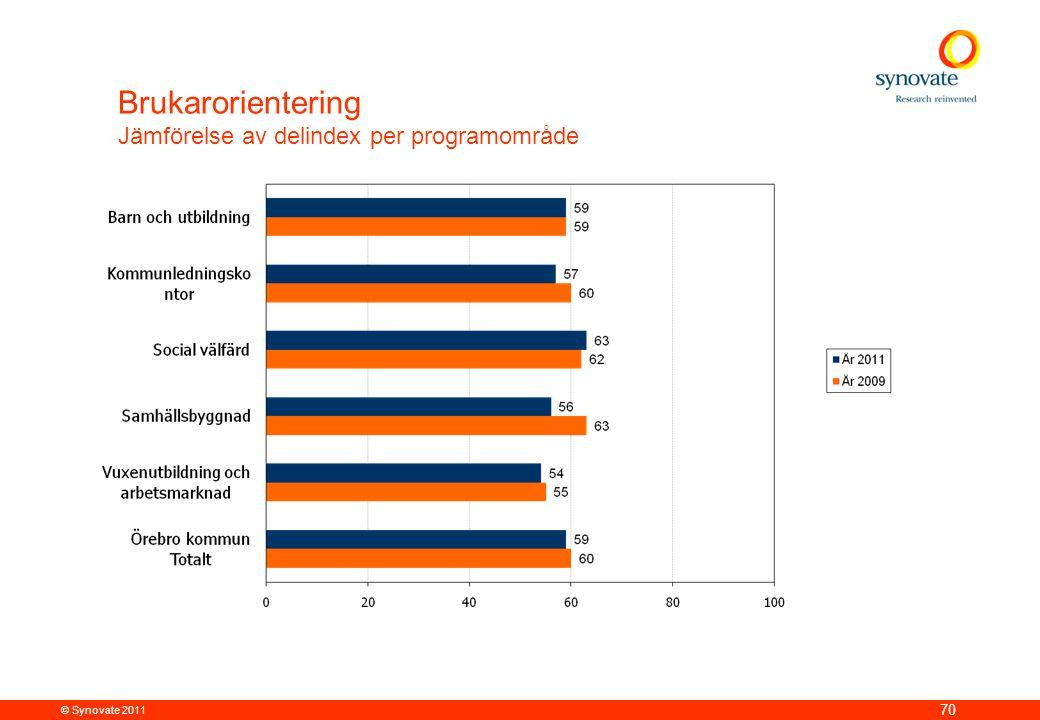 Brukarorientering Jämförelse av delindex per programområde