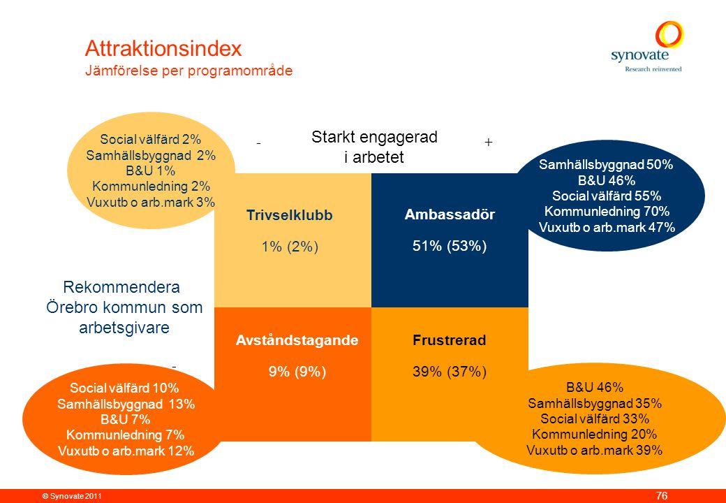 Attraktionsindex Starkt engagerad i arbetet Rekommendera