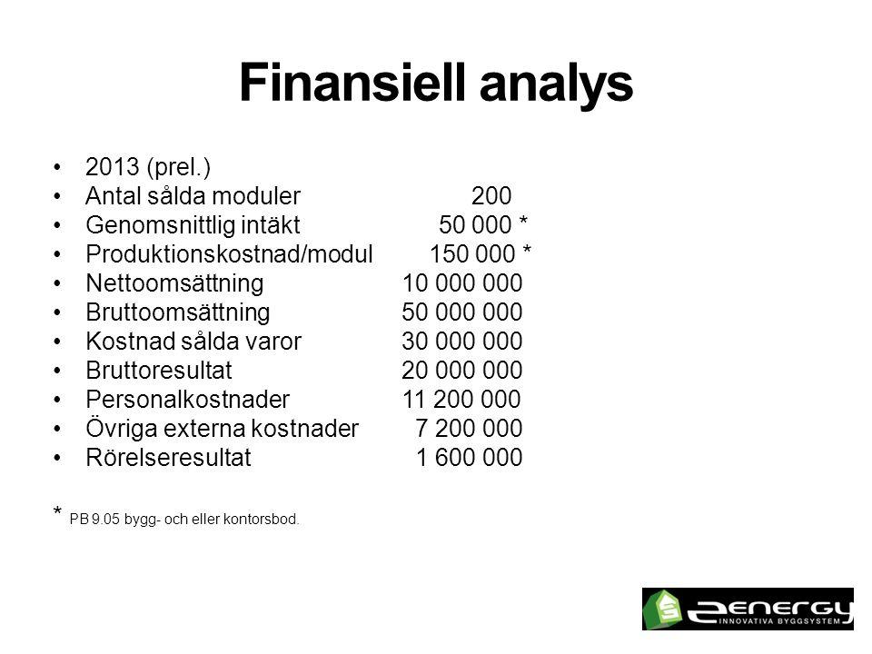 Finansiell analys 2013 (prel.) Antal sålda moduler 200