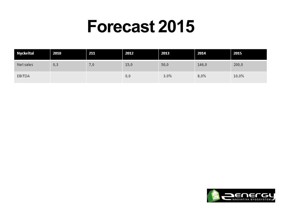 Forecast 2015 Nyckeltal 2010 211 2012 2013 2014 2015 Net sales 0,3 7,0