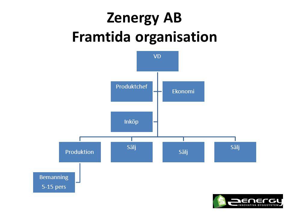 Zenergy AB Framtida organisation