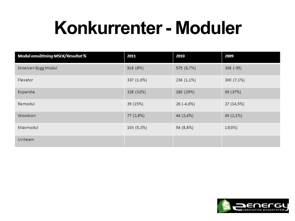 Konkurrenter - Moduler