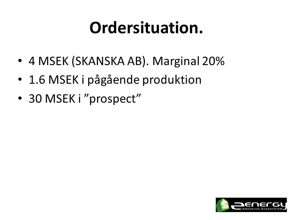 Ordersituation. 4 MSEK (SKANSKA AB). Marginal 20%