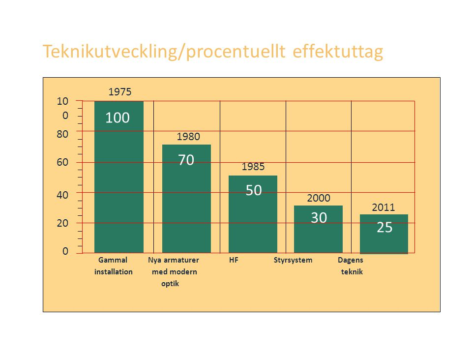 Teknikutveckling/procentuellt effektuttag