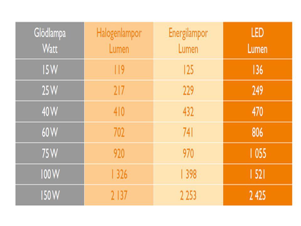 De lampor som kan ersätta glödlampan är LED, Halogenlampan och lågenergilampan.