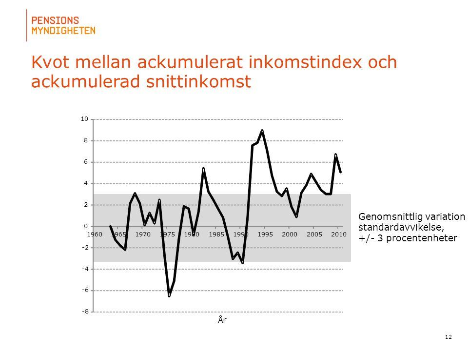 Kvot mellan ackumulerat inkomstindex och ackumulerad snittinkomst