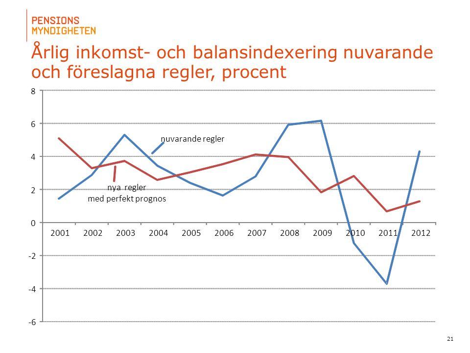 Årlig inkomst- och balansindexering nuvarande och föreslagna regler, procent