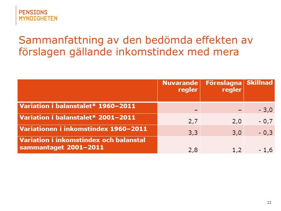 Sammanfattning av den bedömda effekten av förslagen gällande inkomstindex med mera