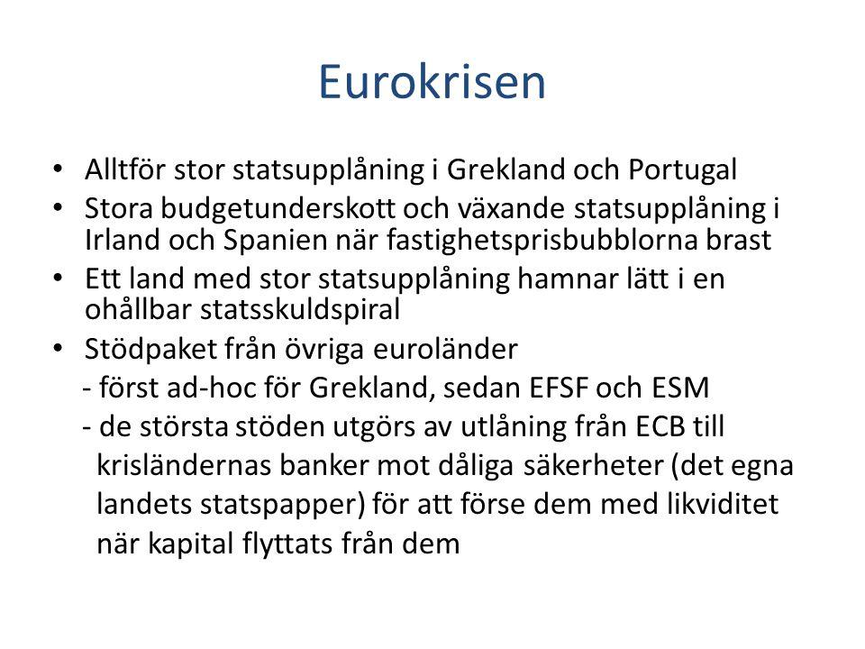 Eurokrisen Alltför stor statsupplåning i Grekland och Portugal