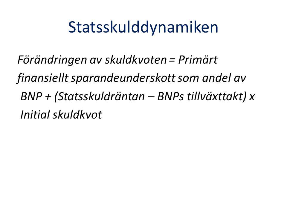 Statsskulddynamiken