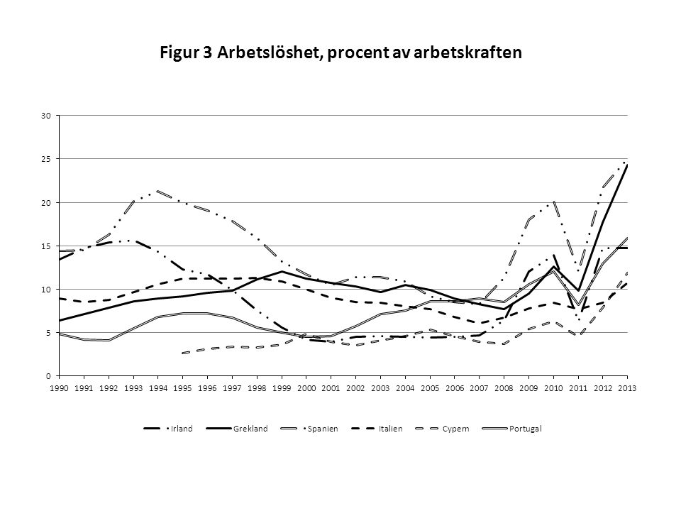 Figur 3 Arbetslöshet, procent av arbetskraften