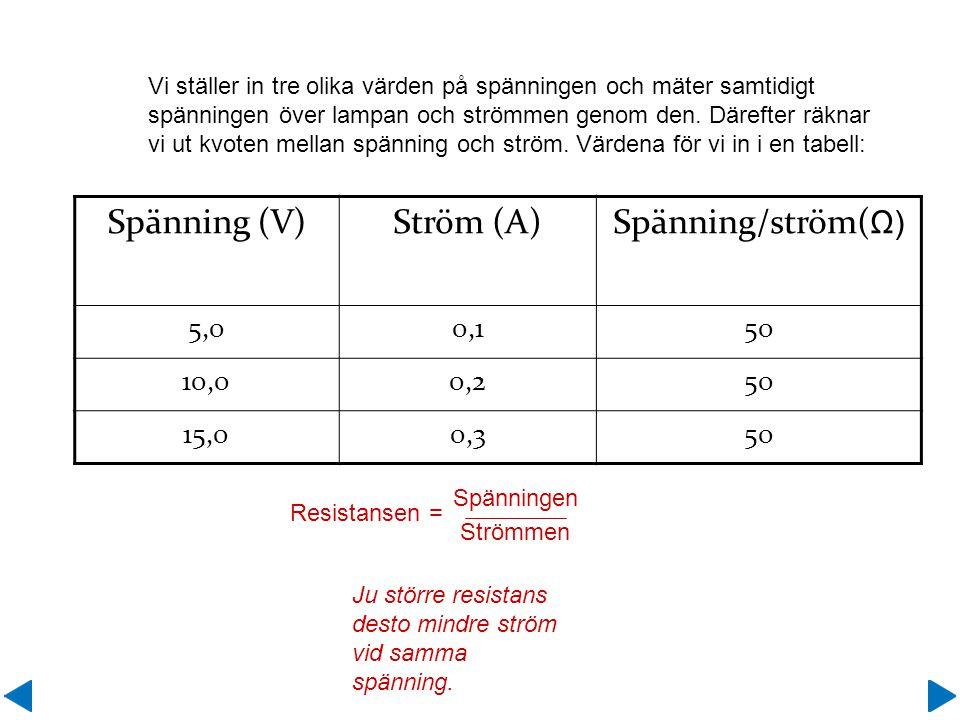 Spänning (V) Ström (A) Spänning/ström(Ω) 5,0 0,1 50 10,0 0,2 15,0 0,3