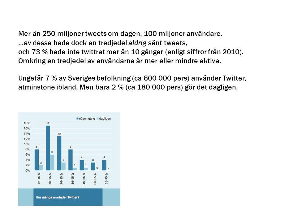 Mer än 250 miljoner tweets om dagen. 100 miljoner användare.