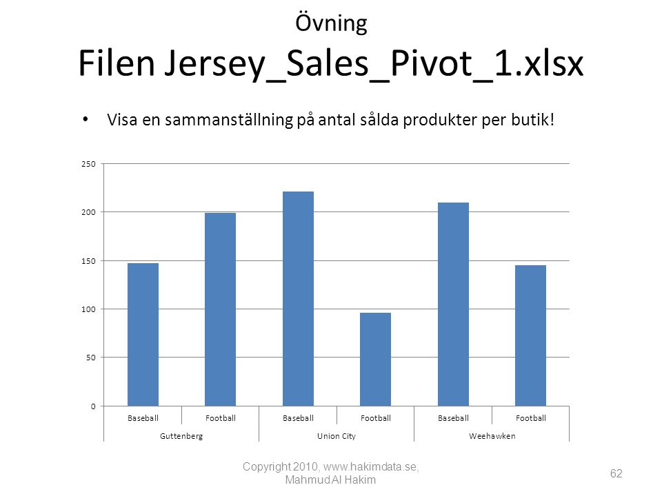 Övning Filen Jersey_Sales_Pivot_1.xlsx