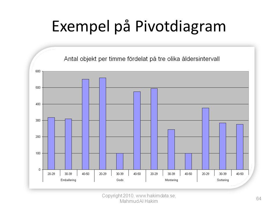 Exempel på Pivotdiagram