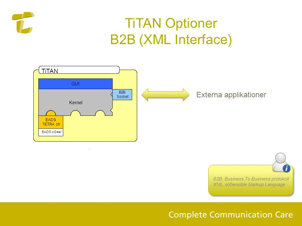 TiTAN Optioner B2B (XML Interface) Externa applikationer TiTAN G UI