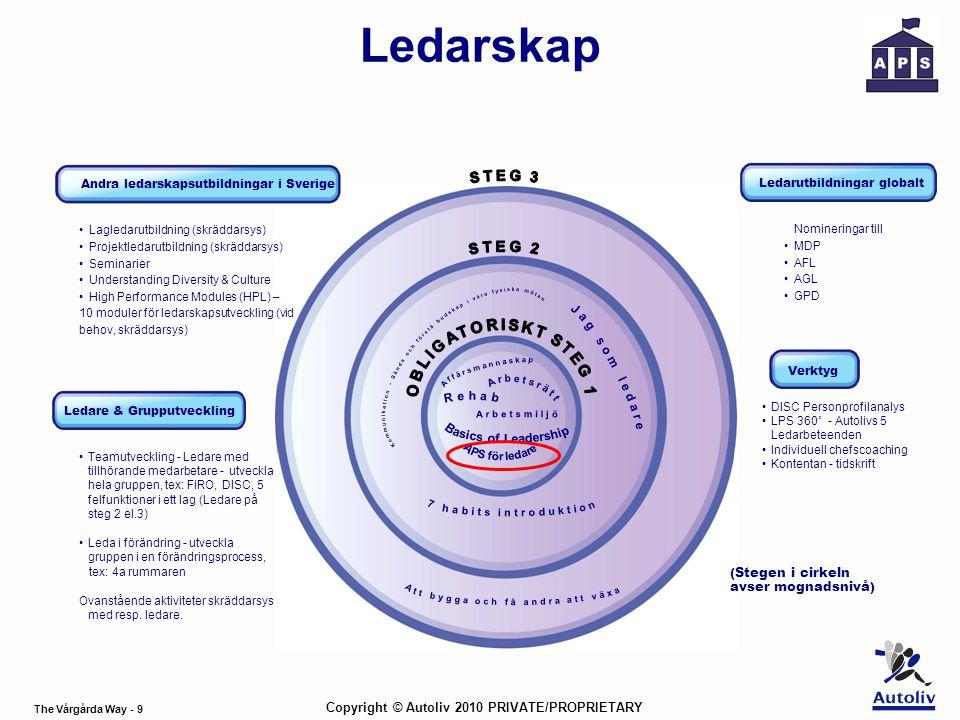 Ledarskap Andra ledarskapsutbildningar i Sverige. STEG 3. Ledarutbildningar globalt. Lagledarutbildning (skräddarsys)