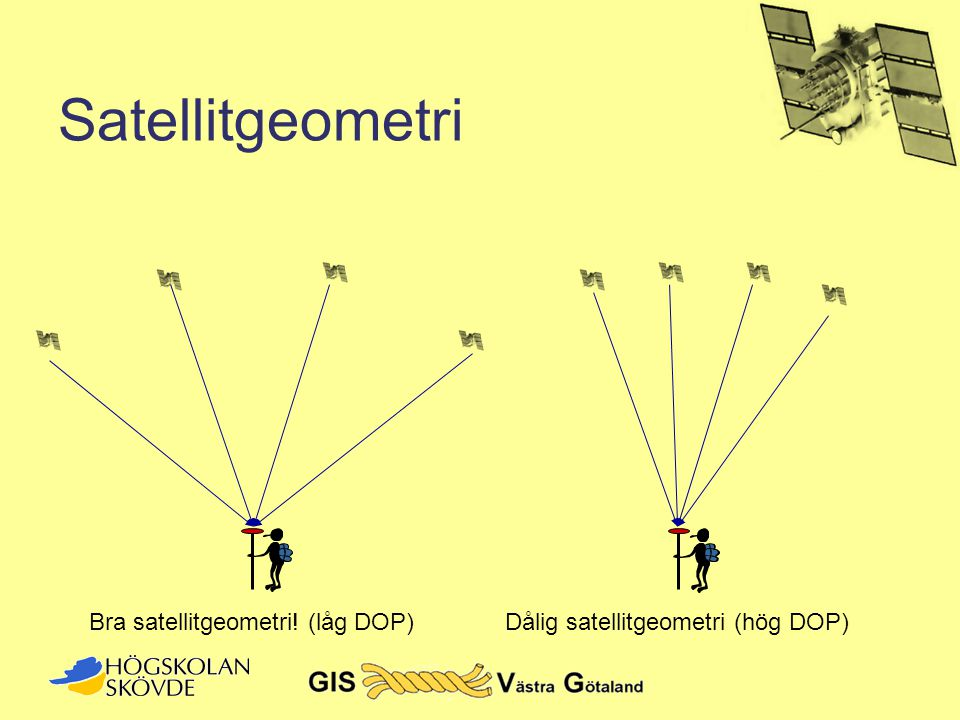 Satellitgeometri Bra satellitgeometri! (låg DOP)