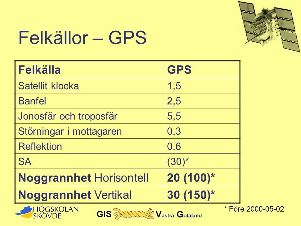 Felkällor – GPS Felkälla GPS Noggrannhet Horisontell 20 (100)*