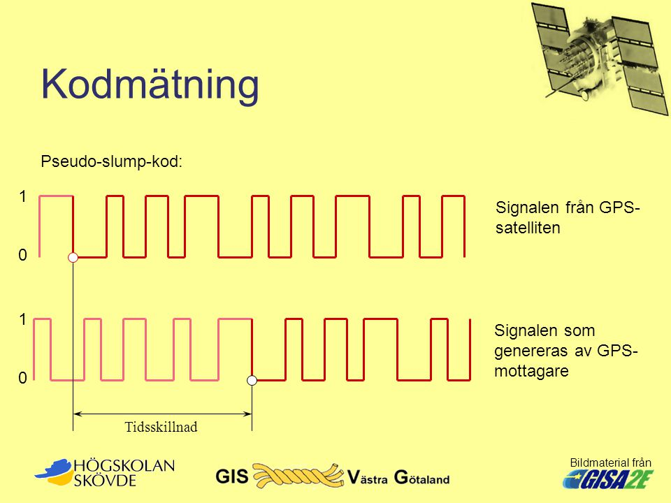 Kodmätning Pseudo-slump-kod: 1 Signalen från GPS- satelliten 1