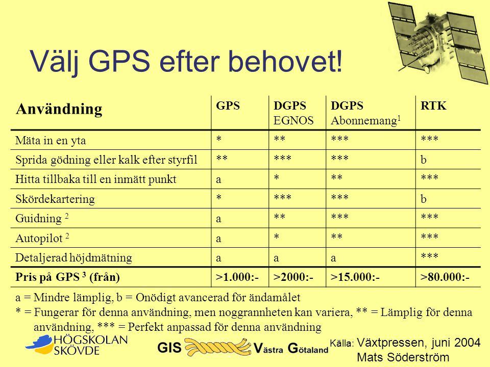 Välj GPS efter behovet! Användning GPS DGPS EGNOS Abonnemang1 RTK