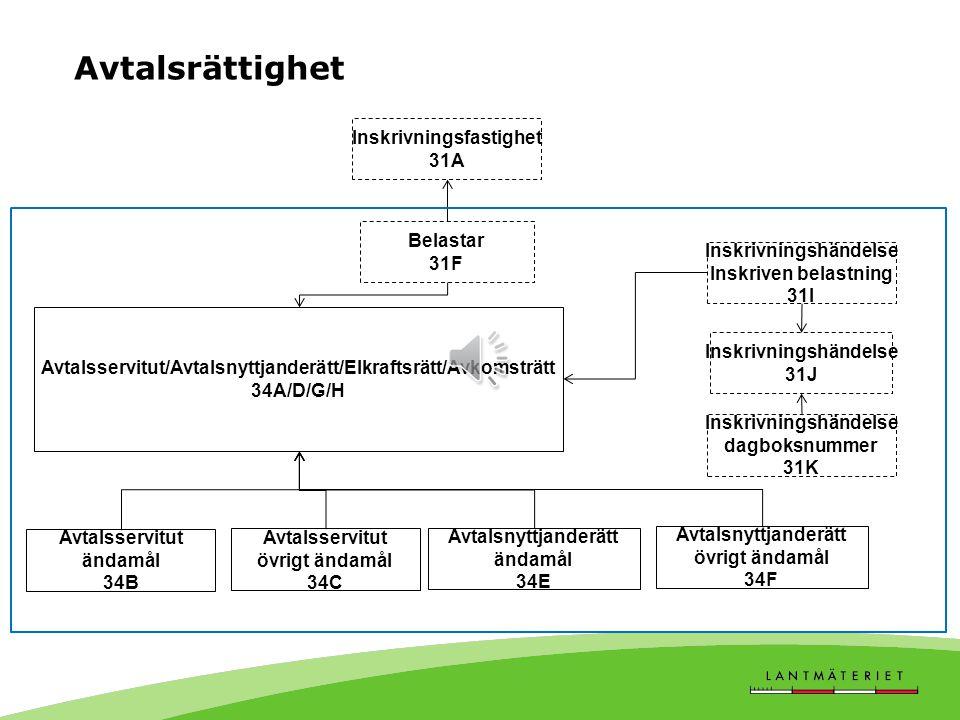 Avtalsrättighet Inskrivningsfastighet 31A Belastar 31F