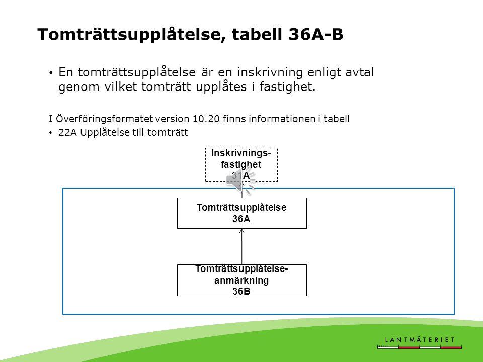 Tomträttsupplåtelse, tabell 36A-B